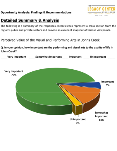 In a recent study 79% consider performing and visual arts very important to the quality of life in Johns Creek.